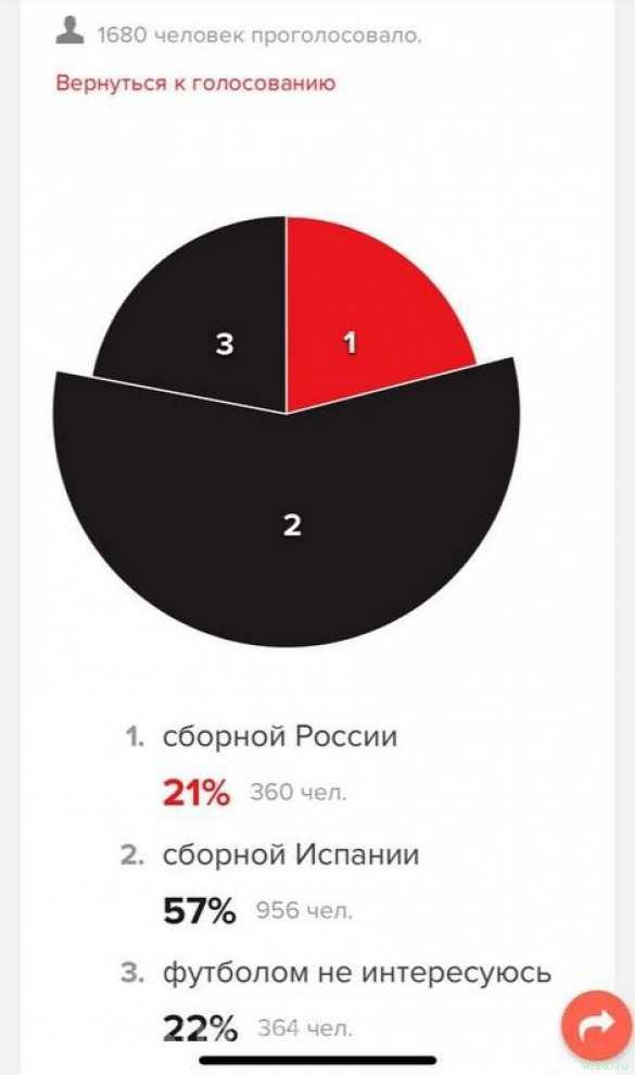 Две трети аудитории «Эха Москвы» ждали проигрыша России в матче с Испанией (ФОТО) | Русская весна